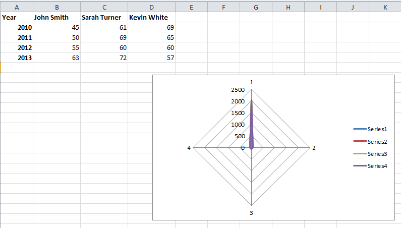 Best excel tutorial 4 axis chart four axis chart radar chart inserted ccuart Gallery