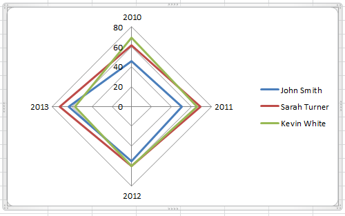 Best excel tutorial 4 axis chart four axis chart ready ccuart Gallery