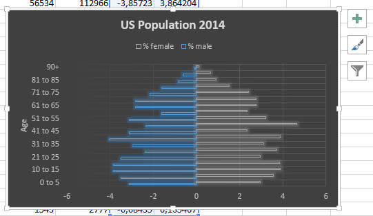 Best Excel Tutorial - Age Population Pyramid