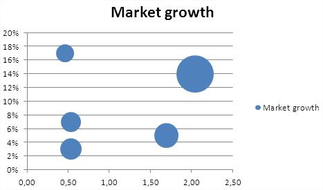 Bubble Chart Not Ready