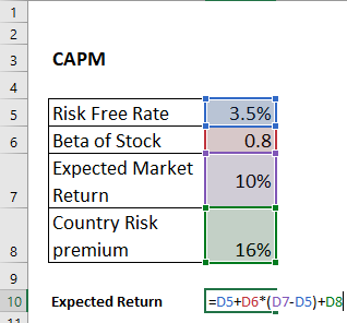 capm expected return for foreign investment