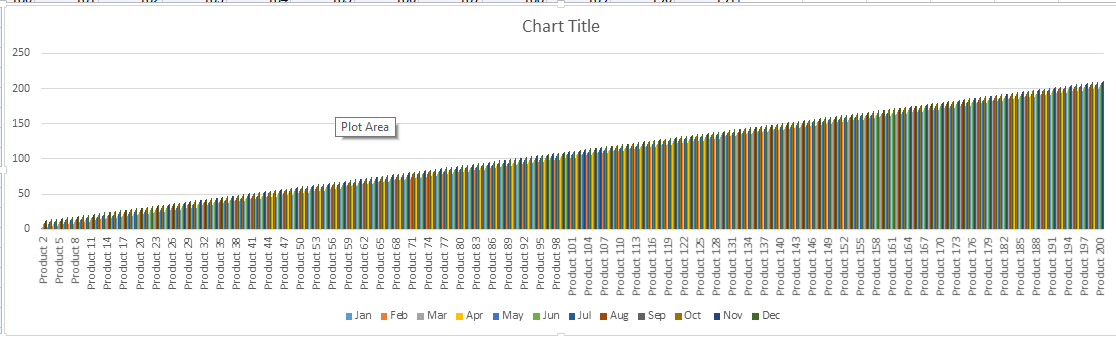large data set column chart