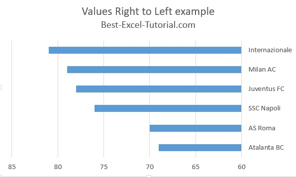 Values Right to Left example bar chart