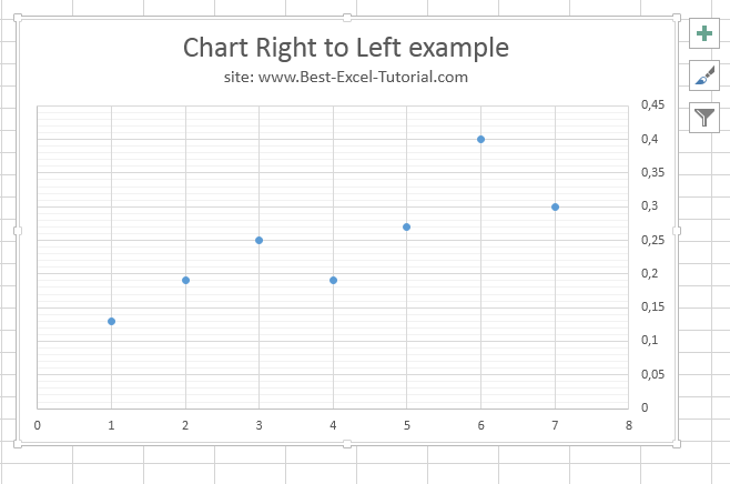 ready chart right to left example