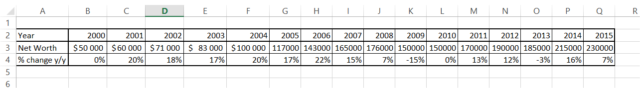 table data