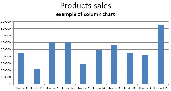 Column Chart Example