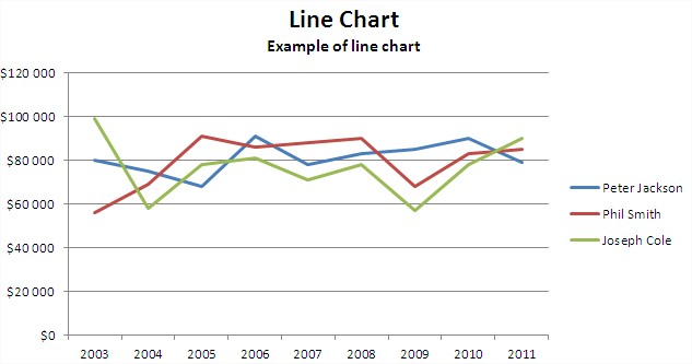 Best excel tutorial line chart example line chart ccuart Image collections