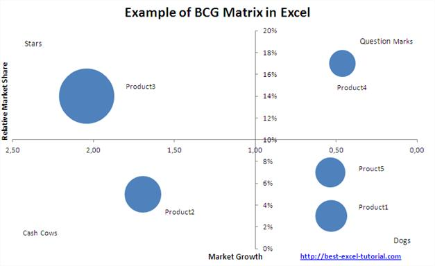 Example of BCG Matrix in Excel