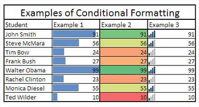Excel Conditional Formatting Examples