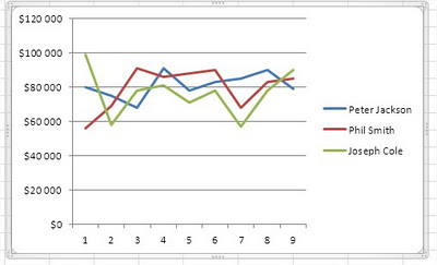 Excel Line Chart example line chart