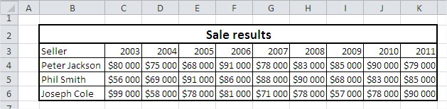 Excel Line Chart table sale results