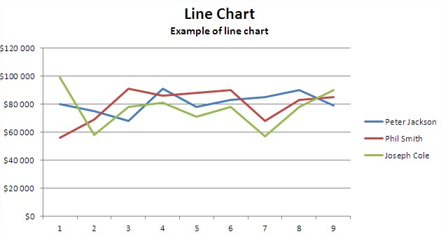 Best excel tutorial line chart excel line chart ccuart Images