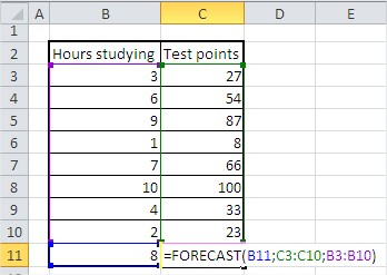 Excel forecast function example