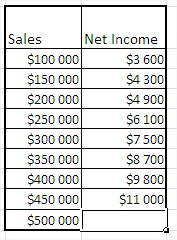 Excel forecast function table sales net income