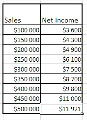 Excel forecast value