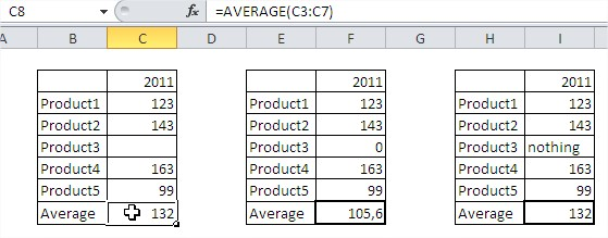 Excel functions average function
