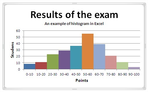 example of histogram in Excel
