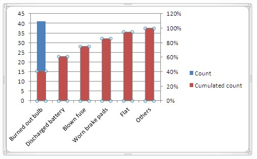 Best excel tutorial pareto chart chart with secondary axis ccuart Image collections