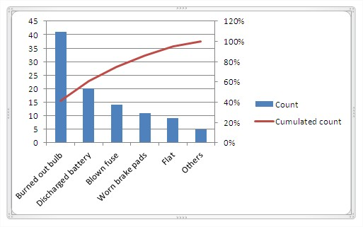 Best Excel Tutorial  Pareto Chart