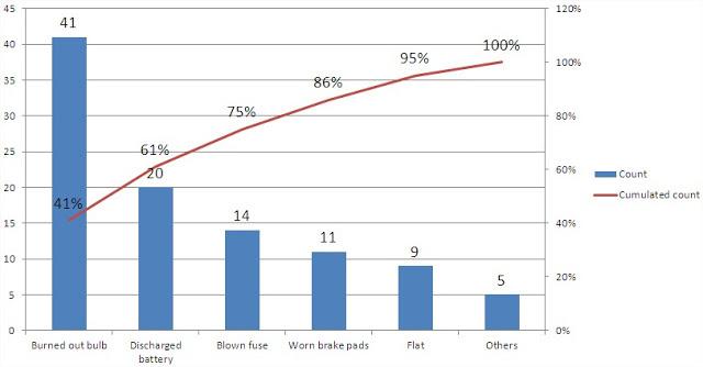 Best Excel Tutorial Pareto Chart – Pareto Chart