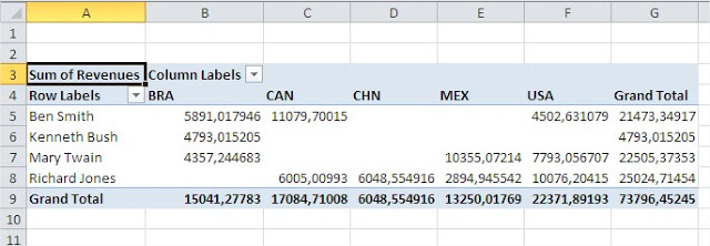 Excel pivot tables pivot table ready
