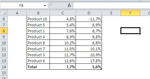 Excel tables table without headers