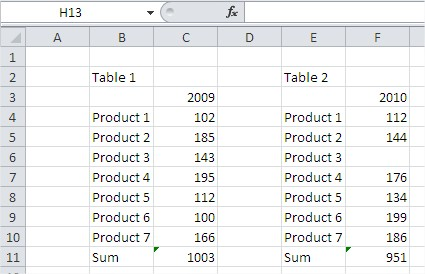 Excel autosum function right equals