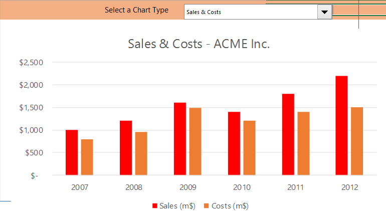 sales and costs acme