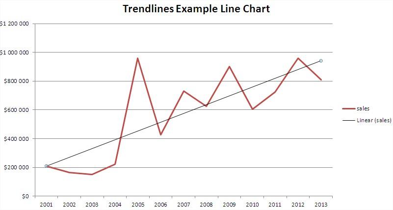 Best excel tutorial best excel tutorial menu linear trendline ccuart Gallery