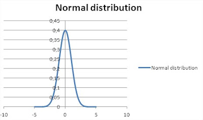 Normal Distribution Excel chart
