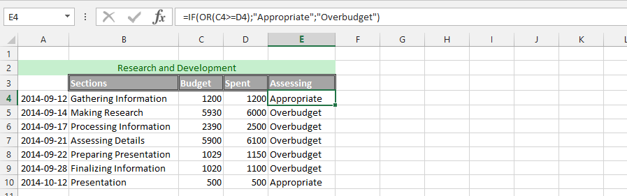 Assessing Budget with IF and OR Functions