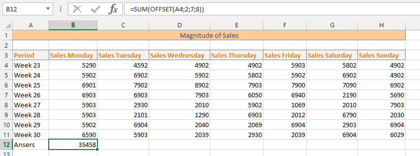 Magnitude of Sales