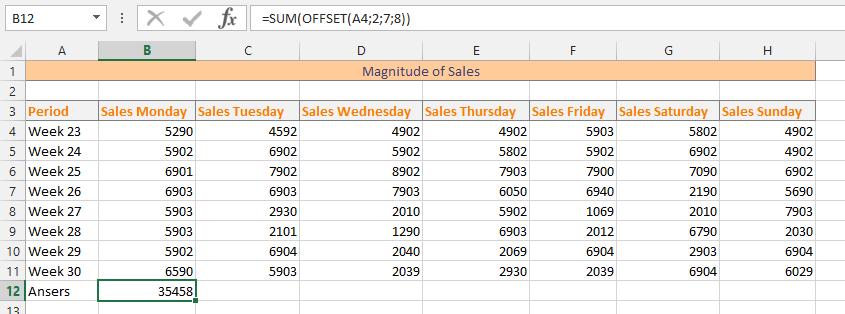 Magnitude of Sales