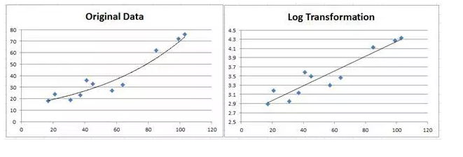 original data vs log transformation