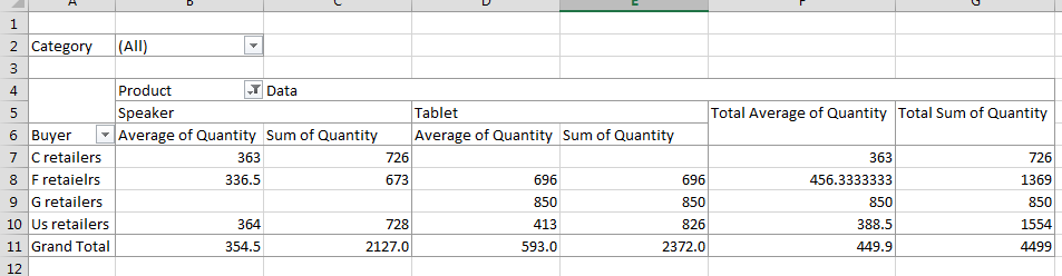 pivot table average added