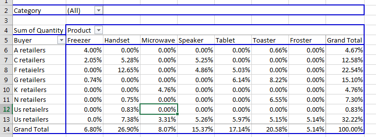 pivot table values as percentage