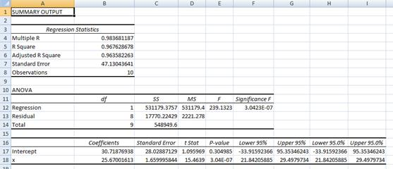 Regression summary output