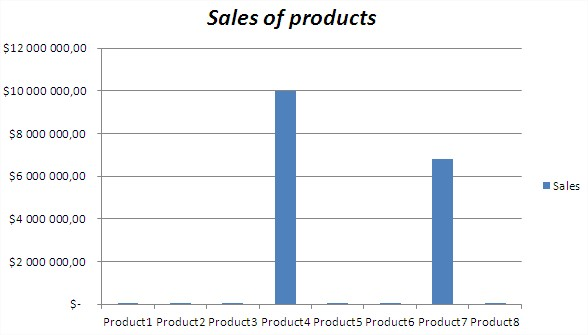 Sales of Products column chart