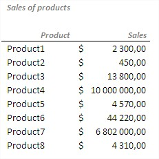 Sales of Products