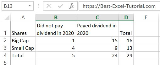 chi square test dividend data