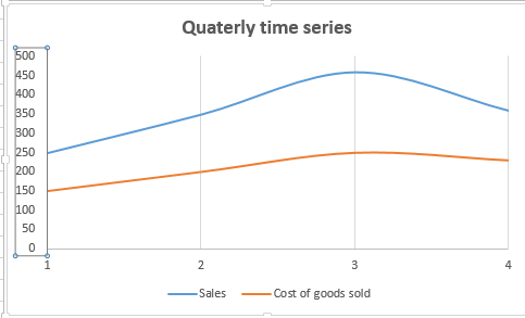 Best Excel Tutorial - Time Series Graph