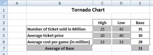 Best excel tutorial tornado chart tornado table ccuart Choice Image
