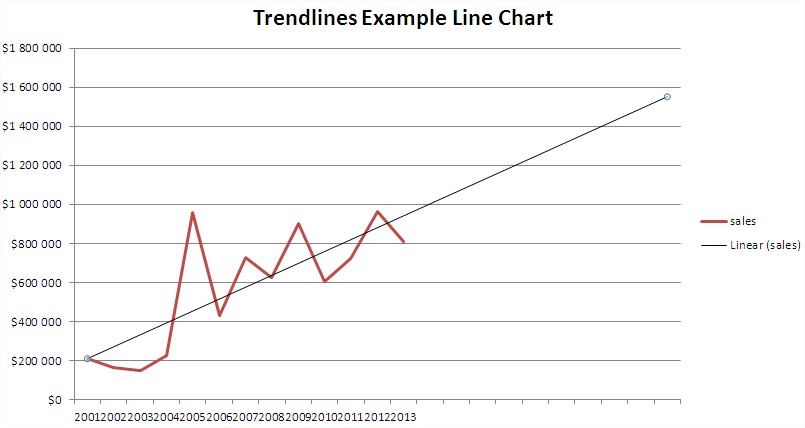 Best excel tutorial trendlines trendline sample line chart forward trend ccuart Gallery