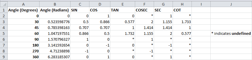 Trig Functions indicates undefined