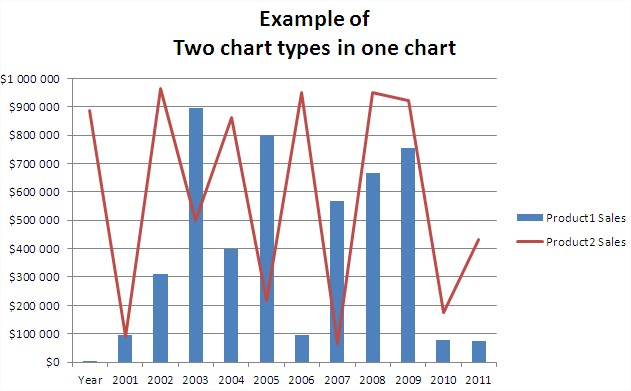 Best Excel Tutorial - Two chart types in one chart