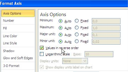Values in reverse order