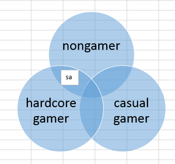 venn diagram design