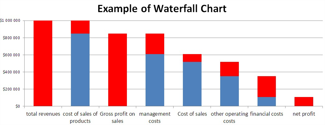 Best Excel Tutorial Waterfall chart – Waterfall Chart