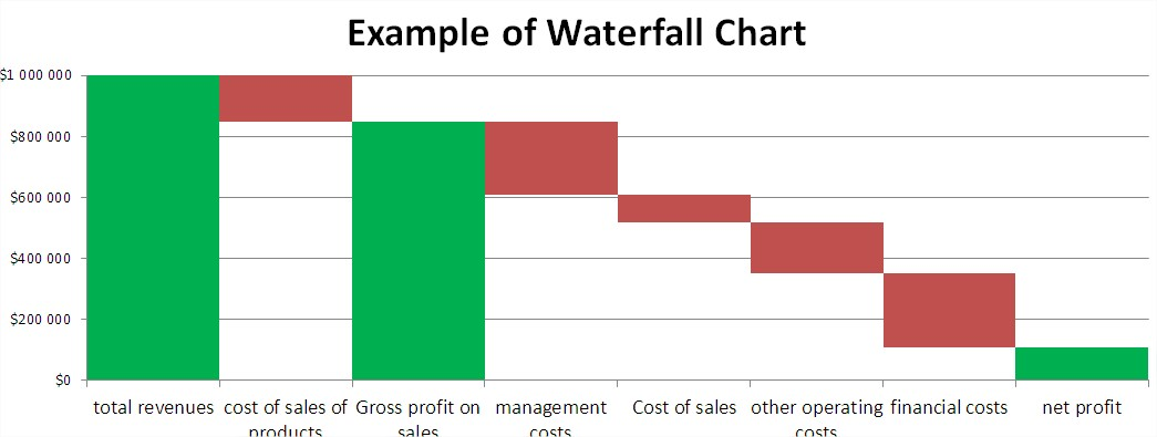 Excel 2007 waterfall chart negative values best waterfall 2017 waterfall chart template for excel ccuart