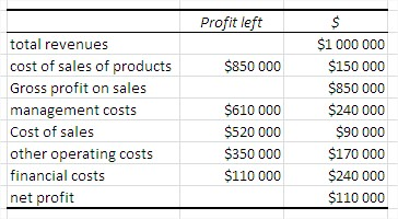 Waterfall chart table data profit left